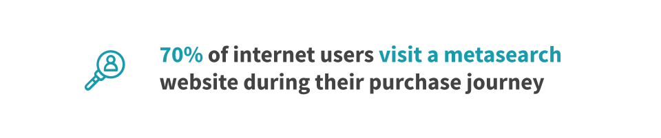 70% of internet users visit a metasearch